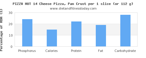 phosphorus and nutritional content in pizza