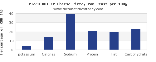 potassium and nutrition facts in pizza per 100g