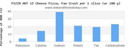 potassium and nutritional content in pizza