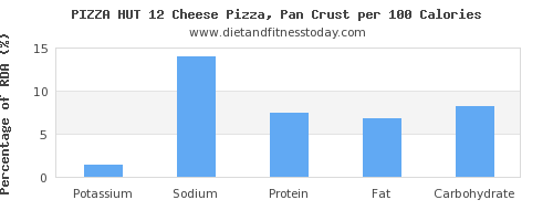 potassium and nutrition facts in pizza per 100 calories