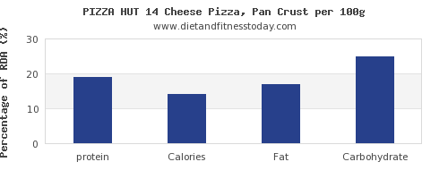 protein and nutrition facts in pizza per 100g