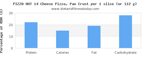 protein and nutritional content in pizza