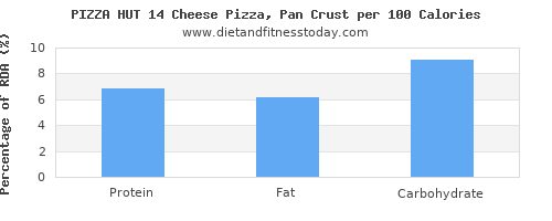 protein and nutrition facts in pizza per 100 calories