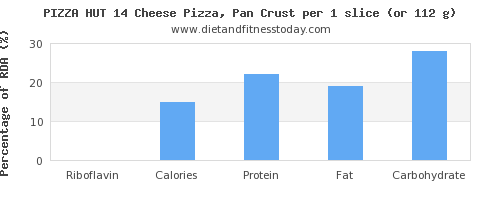 riboflavin and nutritional content in pizza