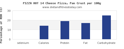 selenium and nutrition facts in pizza per 100g
