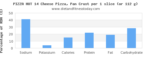 sodium and nutritional content in pizza