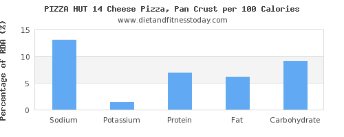 sodium and nutrition facts in pizza per 100 calories