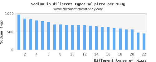 pizza sodium per 100g