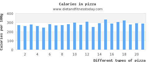 pizza sugar per 100g