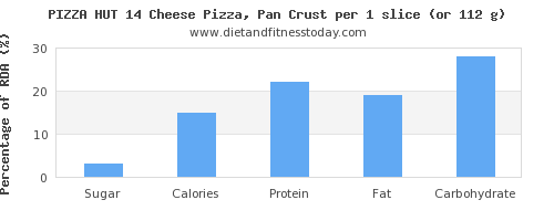 sugar and nutritional content in pizza