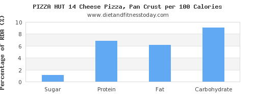 sugar and nutrition facts in pizza per 100 calories