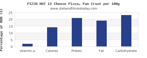 vitamin a and nutrition facts in pizza per 100g