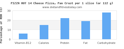 vitamin b12 and nutritional content in pizza