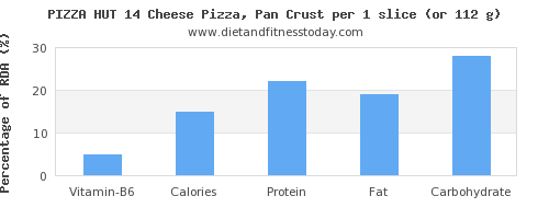 vitamin b6 and nutritional content in pizza