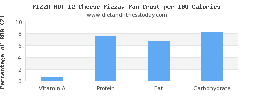 vitamin a and nutrition facts in pizza per 100 calories