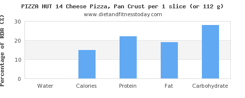 water and nutritional content in pizza