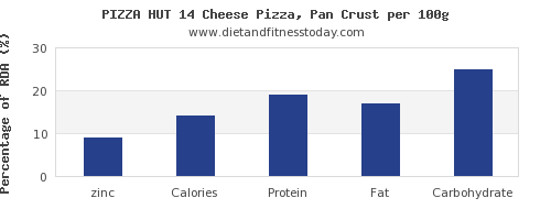 zinc and nutrition facts in pizza per 100g