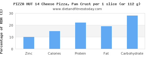 zinc and nutritional content in pizza