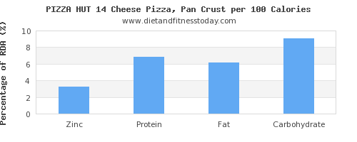 zinc and nutrition facts in pizza per 100 calories