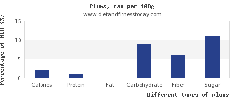 nutritional value and nutrition facts in plums per 100g