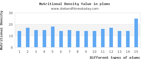plums polyunsaturated fat per 100g