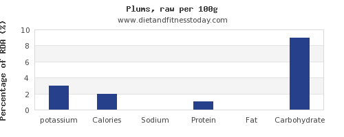 potassium and nutrition facts in plums per 100g