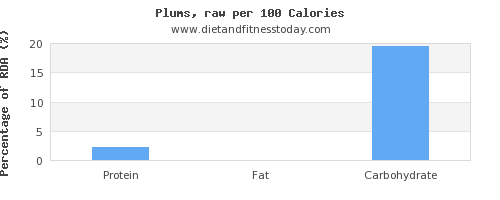 thiamine and nutrition facts in plums per 100 calories