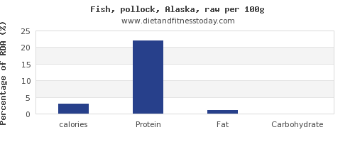 calories and nutrition facts in pollock per 100g