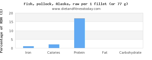 iron and nutritional content in pollock