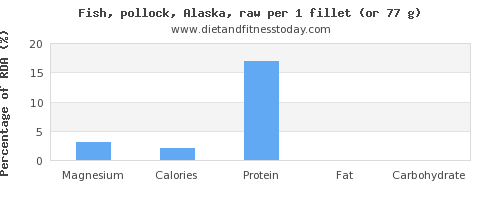 magnesium and nutritional content in pollock