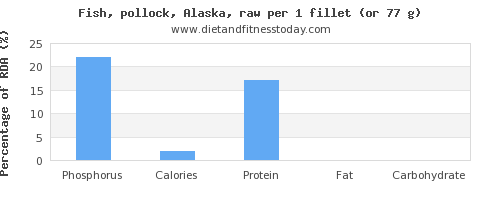 phosphorus and nutritional content in pollock
