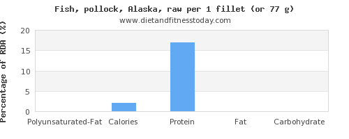 polyunsaturated fat and nutritional content in pollock