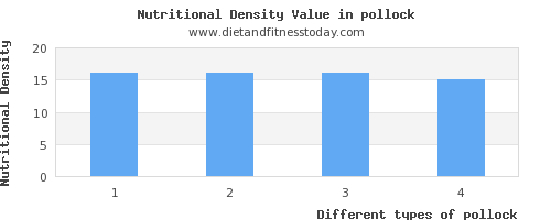 pollock polyunsaturated fat per 100g