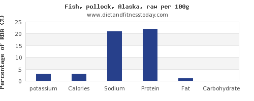 potassium and nutrition facts in pollock per 100g