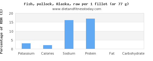 potassium and nutritional content in pollock