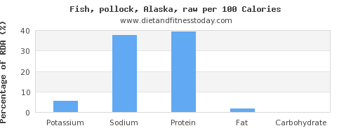 potassium and nutrition facts in pollock per 100 calories