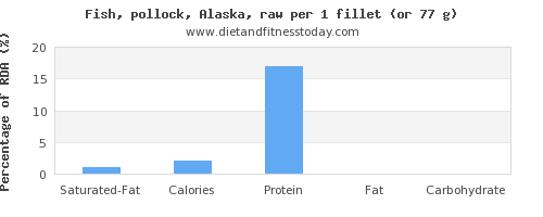 saturated fat and nutritional content in pollock