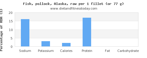 sodium and nutritional content in pollock