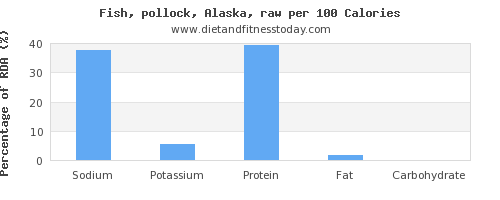 sodium and nutrition facts in pollock per 100 calories
