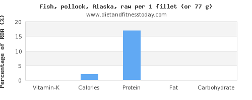 vitamin k and nutritional content in pollock