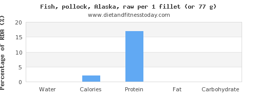 water and nutritional content in pollock