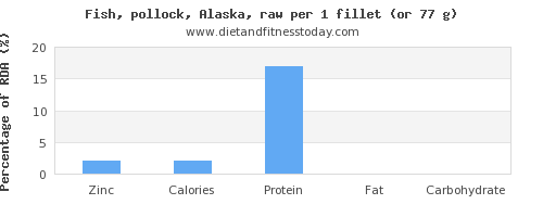 zinc and nutritional content in pollock