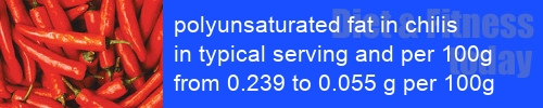 polyunsaturated fat in chilis information and values per serving and 100g