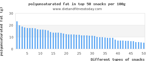 snacks polyunsaturated fat per 100g