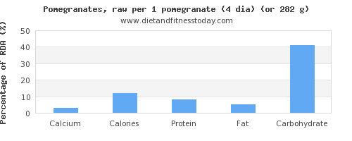 calcium and nutritional content in pomegranate
