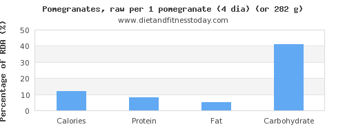 calories and nutritional content in pomegranate
