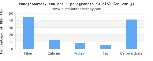 fiber and nutritional content in pomegranate