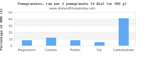 magnesium and nutritional content in pomegranate