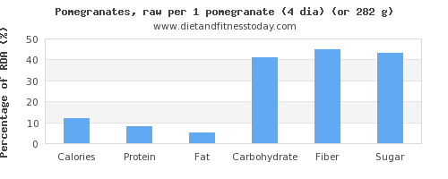 nutritional value and nutritional content in pomegranate