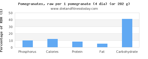 phosphorus and nutritional content in pomegranate